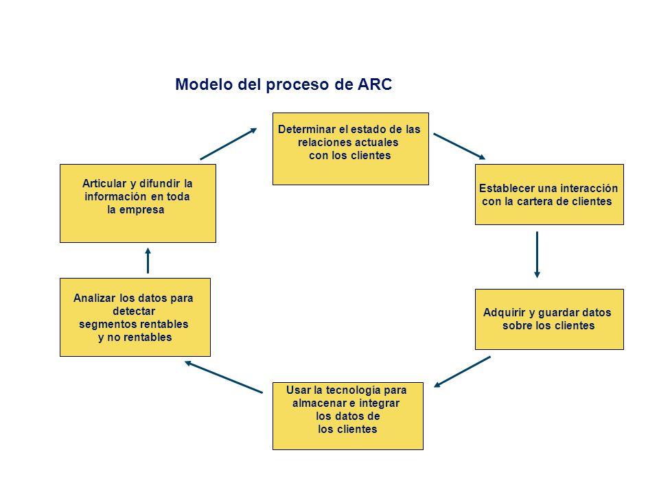 El Proceso de Investigación Definir los Objetivos de la Investigación (problema de investigación) Diseño de la Investigación y Fuentes de Datos Inform