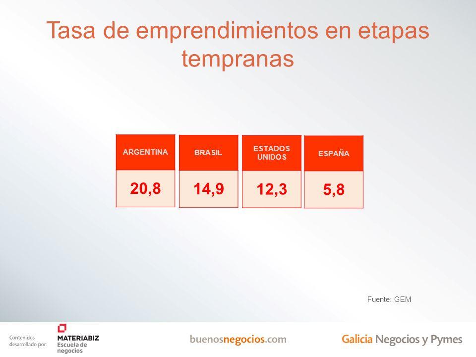 Tasa de emprendimientos en etapas tempranas ARGENTINA 20,8 Fuente: GEM BRASIL 14,9 ESTADOS UNIDOS 12,3 ESPAÑA 5,8