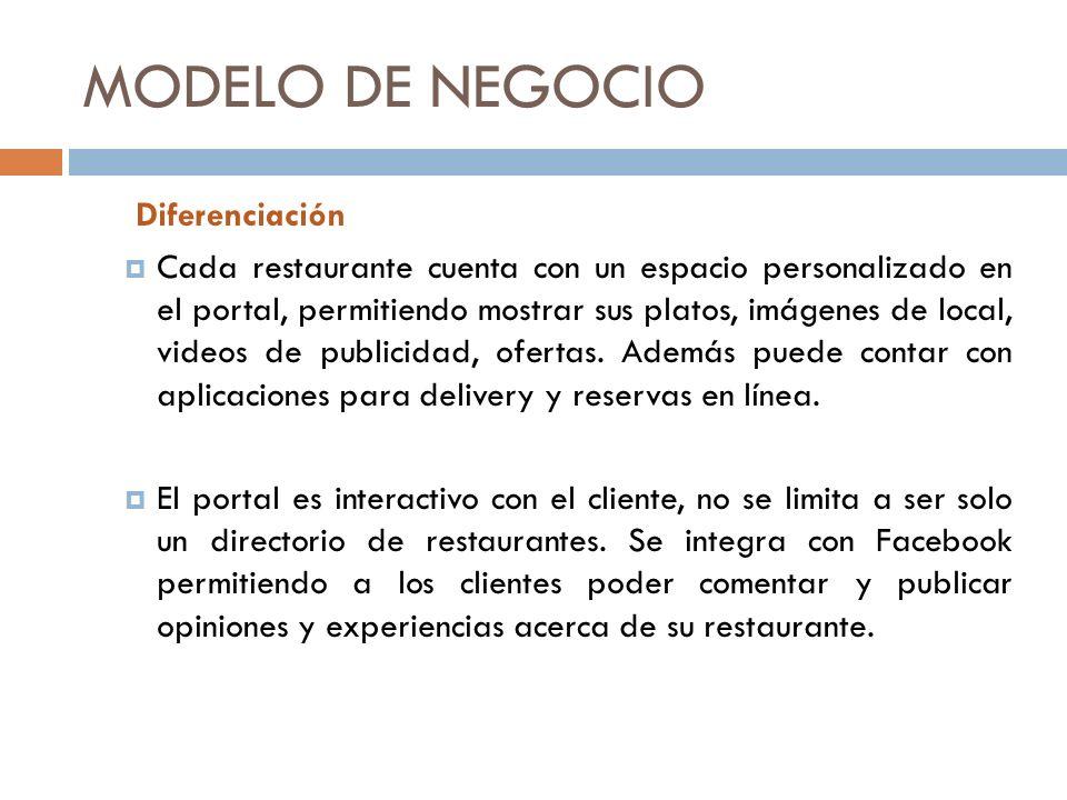 MODELO DE NEGOCIO Diferenciación Cada restaurante cuenta con un espacio personalizado en el portal, permitiendo mostrar sus platos, imágenes de local, videos de publicidad, ofertas.