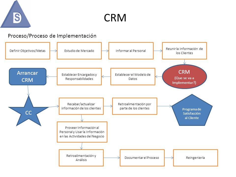 CRM Proceso/Proceso de Implementación Definir Objetivos/MetasInformar al Personal Reunir la Información de los Clientes Establecer el Modelo de Datos