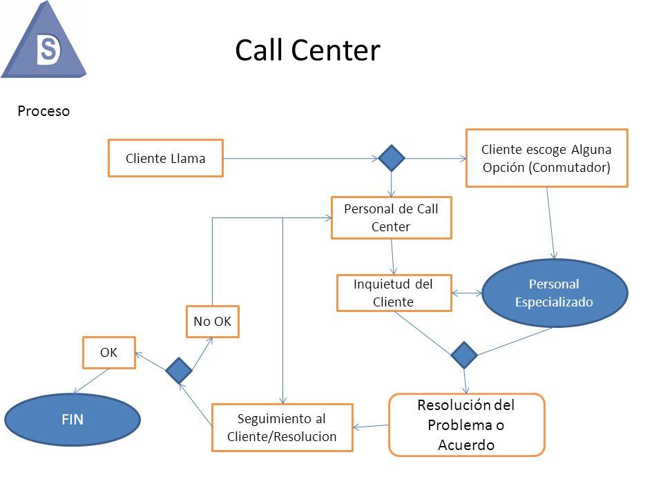 Call Center Proceso Cliente Llama Cliente escoge Alguna Opción (Conmutador) Personal de Call Center Personal Especializado Inquietud del Cliente Resol
