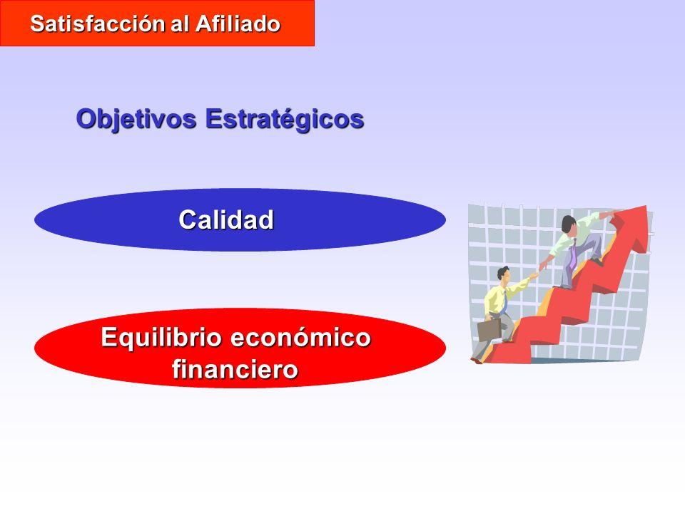 Objetivos Estratégicos Calidad Equilibrio económico financiero Satisfacción al Afiliado