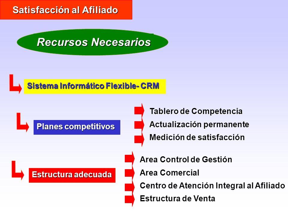 Sistema Informático Flexible- CRM Satisfacción al Afiliado Recursos Necesarios Planes competitivos Estructura adecuada Area Control de Gestión Area Co