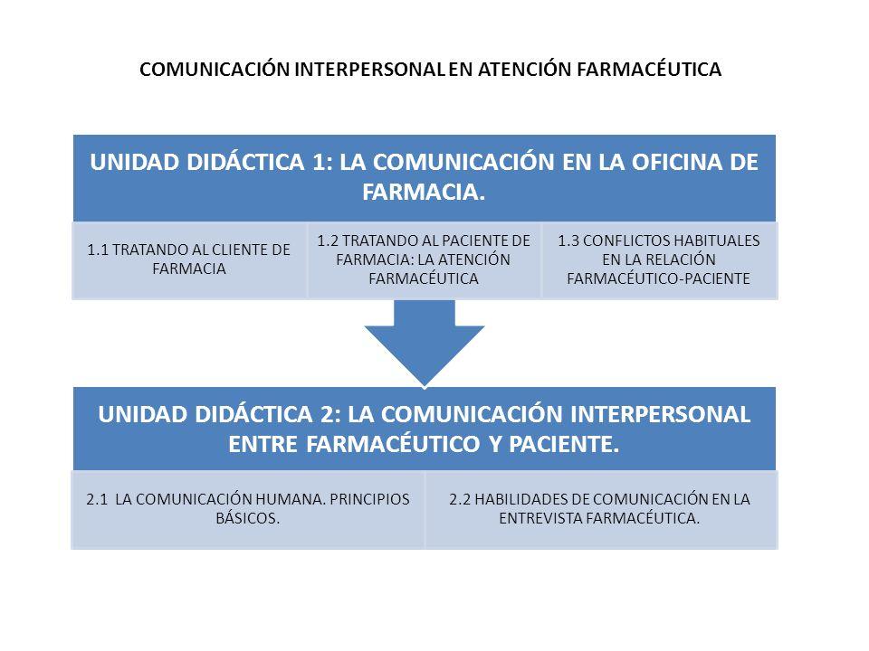 UNIDAD DIDÁCTICA 2: LA COMUNICACIÓN INTERPERSONAL ENTRE FARMACÉUTICO Y PACIENTE. 2.1 LA COMUNICACIÓN HUMANA. PRINCIPIOS BÁSICOS. 2.2 HABILIDADES DE CO