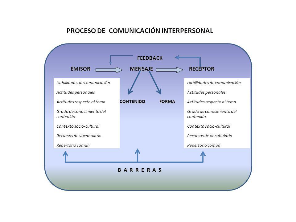 Habilidades de comunicación Actitudes personales Actitudes respecto al tema Grado de conocimiento del contenido Contexto socio-cultural Recursos de vo