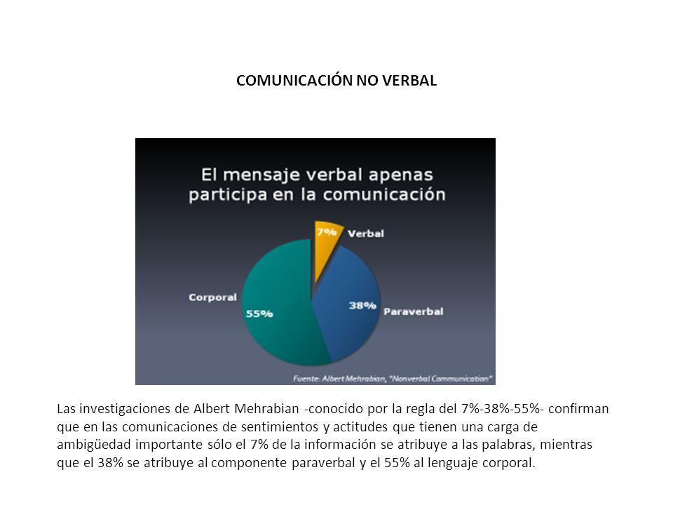 Las investigaciones de Albert Mehrabian -conocido por la regla del 7%-38%-55%- confirman que en las comunicaciones de sentimientos y actitudes que tie