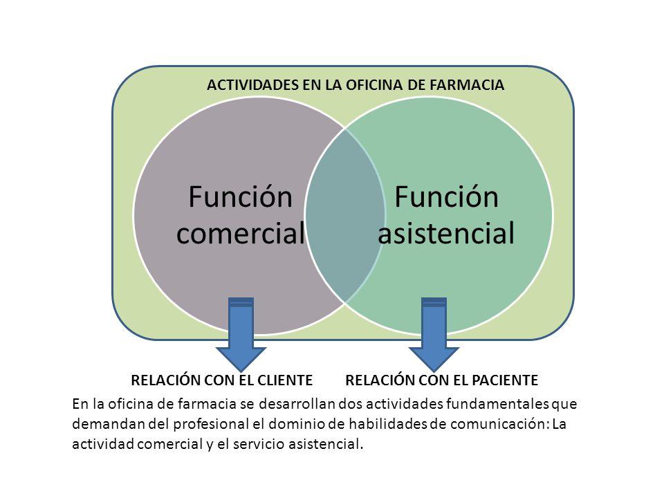 ACTIVIDADES EN LA OFICINA DE FARMACIA RELACIÓN CON EL CLIENTERELACIÓN CON EL PACIENTE En la oficina de farmacia se desarrollan dos actividades fundame