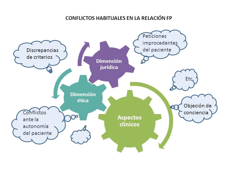 CONFLICTOS HABITUALES EN LA RELACIÓN FP Discrepancias de criterios Conflictos ante la autonomía del paciente Peticiones improcedentes del paciente Etc