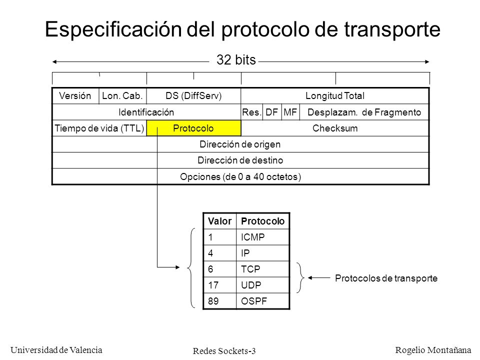 Redes Sockets-3 Universidad de Valencia Rogelio Montañana 32 bits Especificación del protocolo de transporte VersiónLon. Cab.DS (DiffServ)Longitud Tot