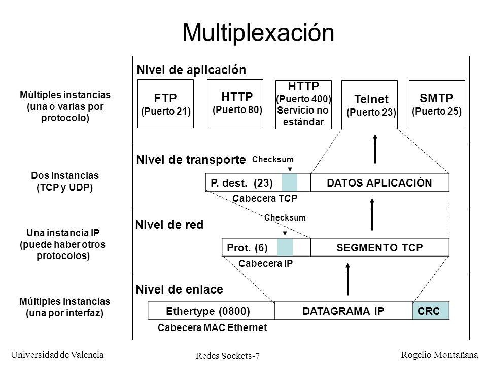 Redes Sockets-7 Universidad de Valencia Rogelio Montañana Nivel de enlace Nivel de red Nivel de transporte Nivel de aplicación Ethertype (0800)DATAGRA