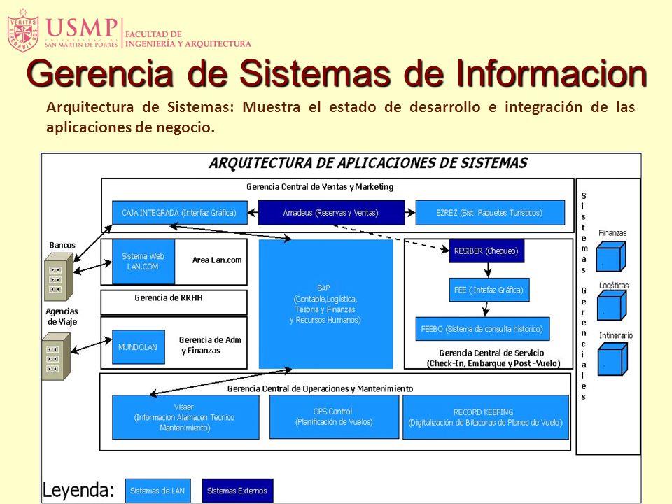 Arquitectura de Sistemas: Muestra el estado de desarrollo e integración de las aplicaciones de negocio. Gerencia de Sistemas de Informacion