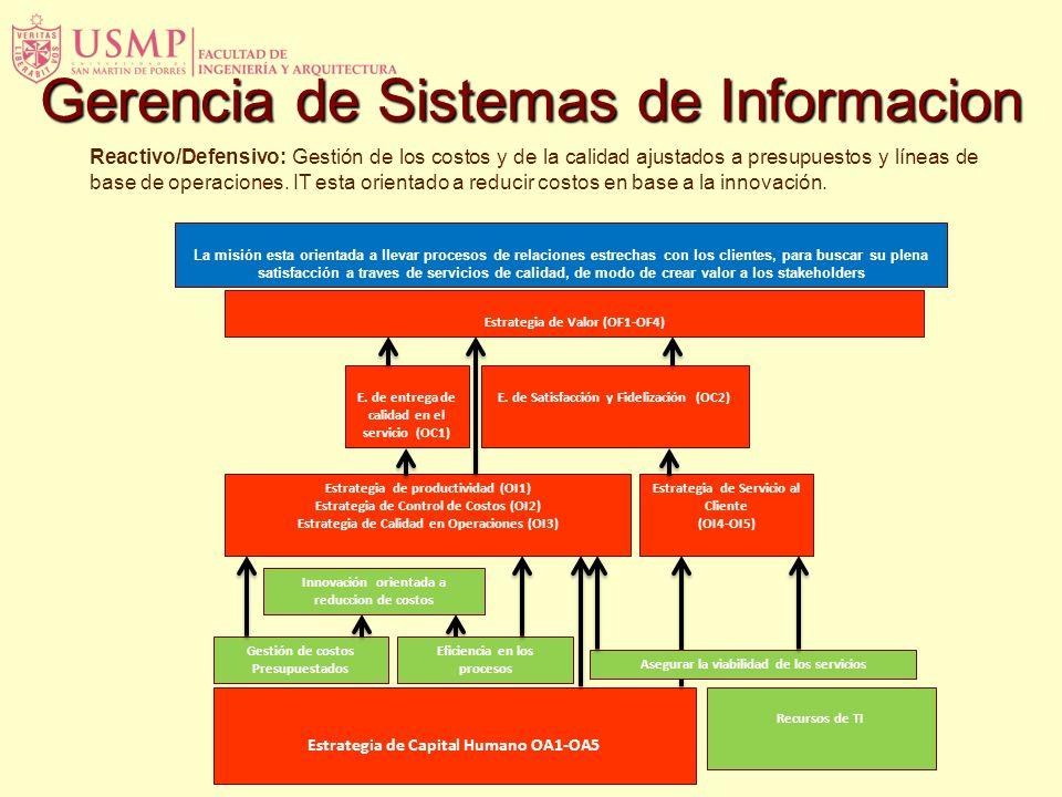 Gerencia de Sistemas de Informacion Estrategia de Capital Humano OA1-OA5 Estrategia de productividad (OI1) Estrategia de Control de Costos (OI2) Estra