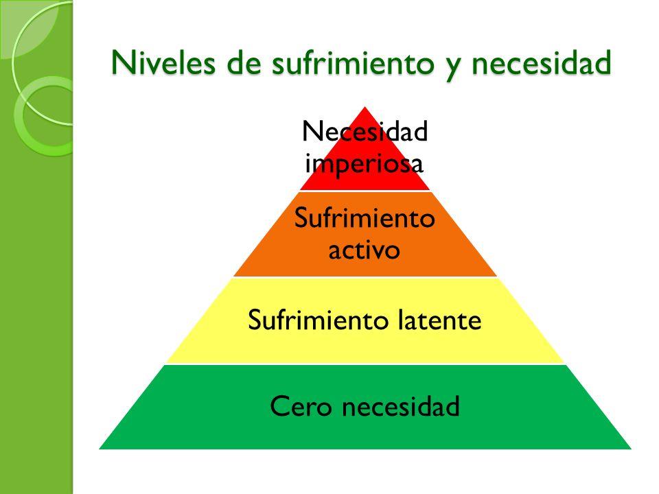 Niveles de sufrimiento y necesidad Necesidad imperiosa Sufrimiento activo Sufrimiento latente Cero necesidad