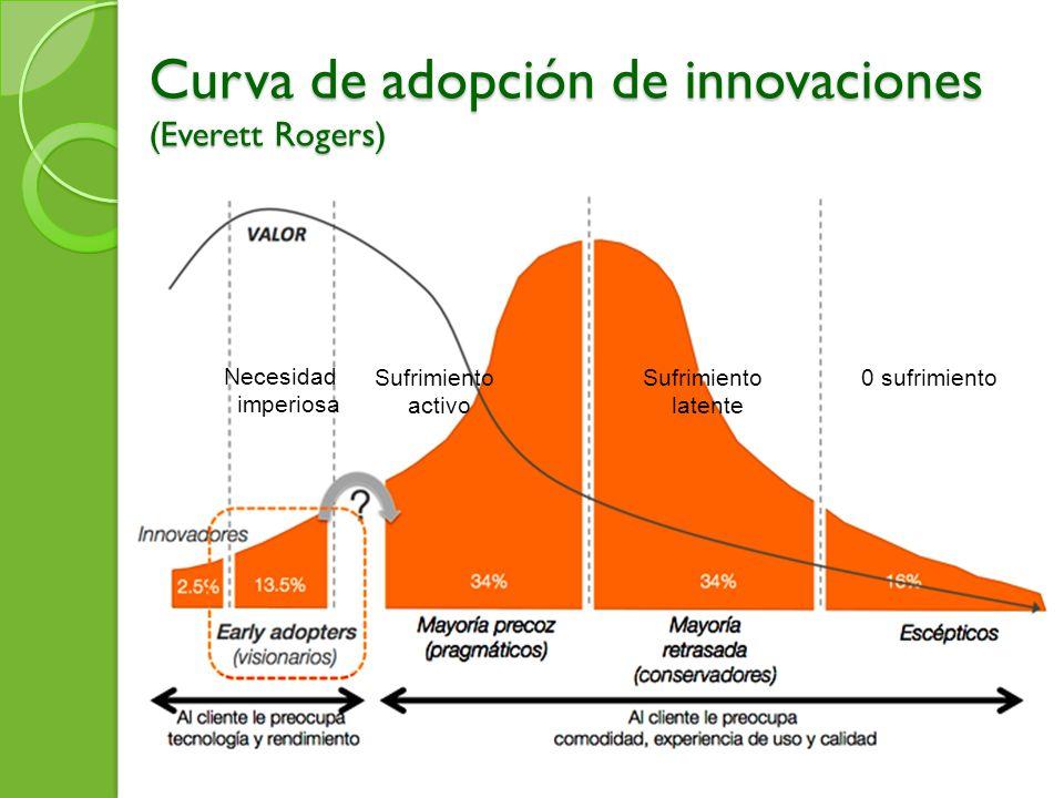 Curva de adopción de innovaciones (Everett Rogers) 0 sufrimientoSufrimiento latente Sufrimiento activo Necesidad imperiosa