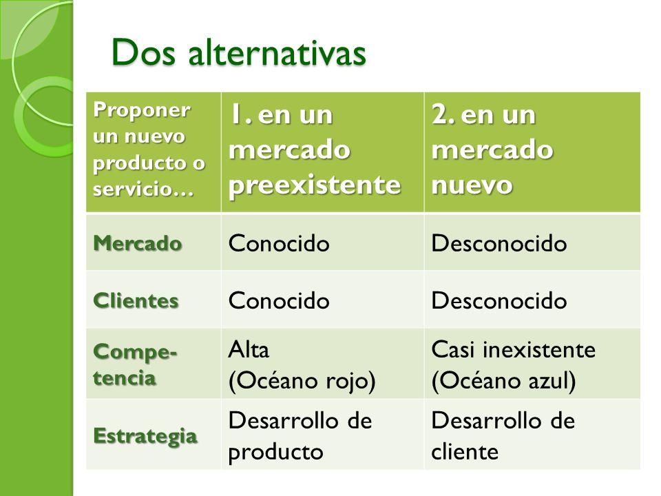 Dos alternativas Proponer un nuevo producto o servicio… 1. en un mercado preexistente 2. en un mercado nuevo Mercado ConocidoDesconocido Clientes Cono