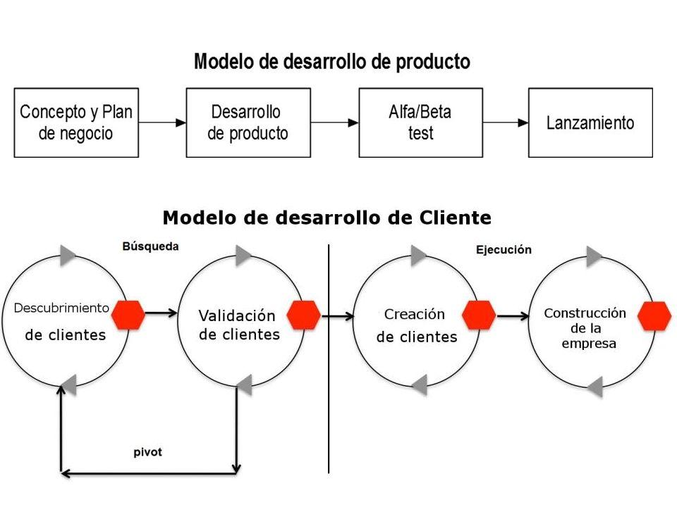 Fases del descubrimiento del cliente 1.Formular explícitamente todas nuestras hipótesis 2.
