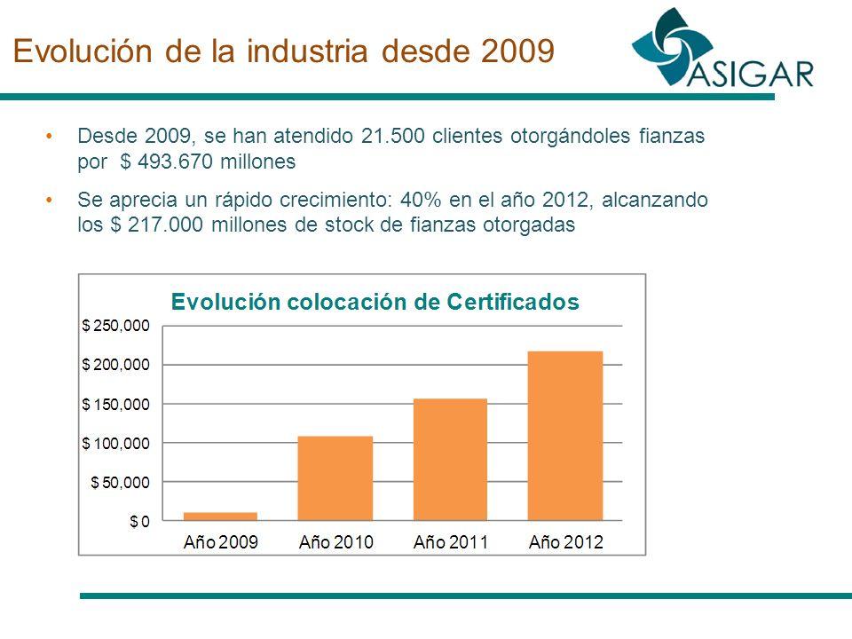 Evolución de la industria desde 2009 Desde 2009, se han atendido 21.500 clientes otorgándoles fianzas por $ 493.670 millones Se aprecia un rápido crec