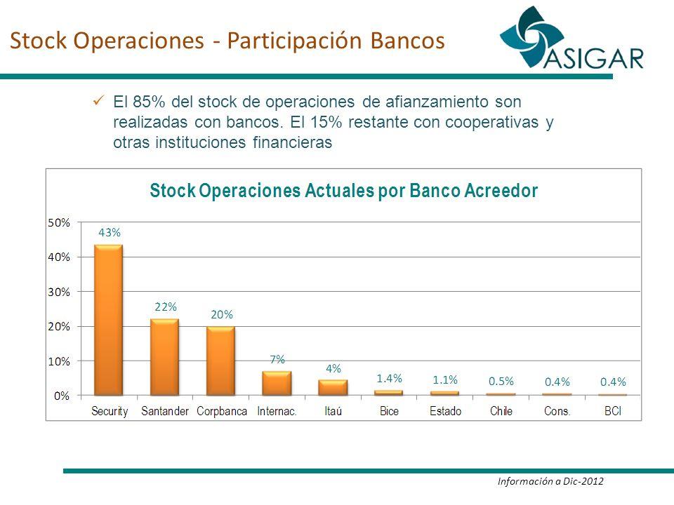 Stock Operaciones - Participación Bancos El 85% del stock de operaciones de afianzamiento son realizadas con bancos. El 15% restante con cooperativas