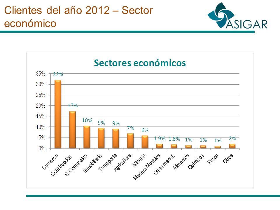 Clientes del año 2012 – Sector económico