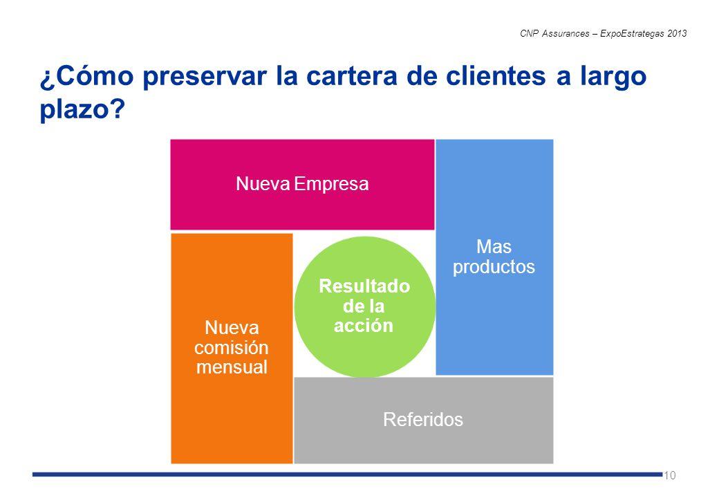 10 ¿Cómo preservar la cartera de clientes a largo plazo? CNP Assurances – ExpoEstrategas 2013 Resultado de la acción Nueva Empresa Mas productos Refer