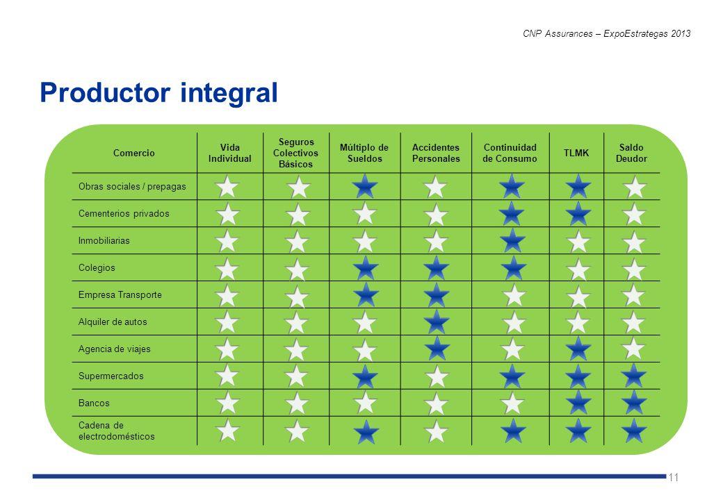 11 Productor integral CNP Assurances – ExpoEstrategas 2013 Comercio Vida Individual Seguros Colectivos Básicos Múltiplo de Sueldos Accidentes Personal