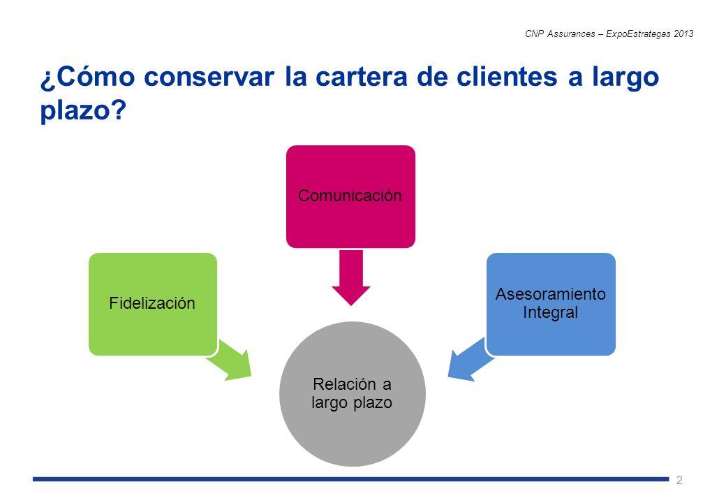 2 ¿Cómo conservar la cartera de clientes a largo plazo? CNP Assurances – ExpoEstrategas 2013 Relación a largo plazo Fidelización Comunicación Asesoram