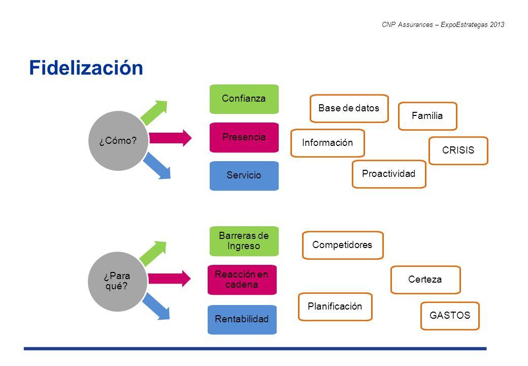 Fidelización CNP Assurances – ExpoEstrategas 2013 Confianza Presencia Servicio ¿Cómo? Barreras de Ingreso Reacción en cadena Rentabilidad ¿Para qué? B