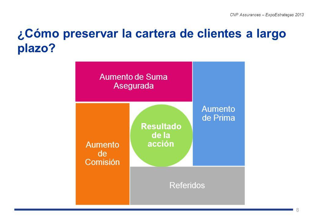 8 ¿Cómo preservar la cartera de clientes a largo plazo? CNP Assurances – ExpoEstrategas 2013 Resultado de la acción Aumento de Suma Asegurada Aumento