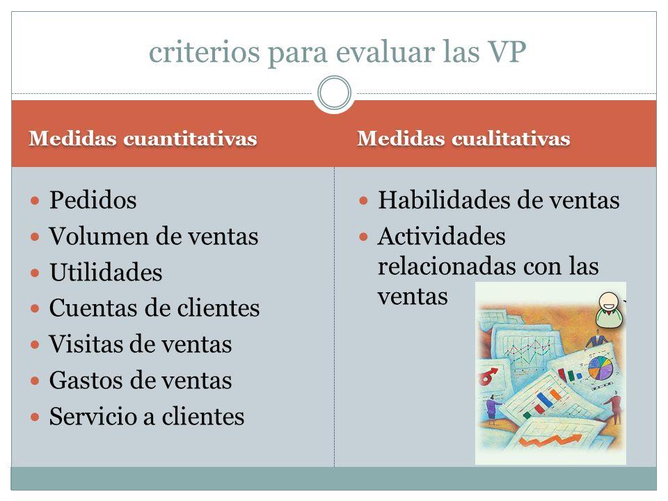 Medidas cuantitativas Medidas cualitativas Pedidos Volumen de ventas Utilidades Cuentas de clientes Visitas de ventas Gastos de ventas Servicio a clie