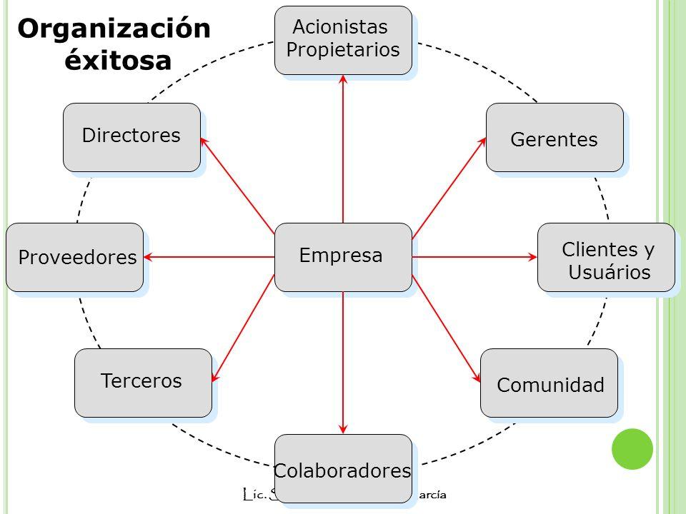 Lic. Sara Margarita Alfaro García Organización éxitosa Empresa Acionistas Propietarios Directores Clientes y Usuários Proveedores Colaboradores Tercer