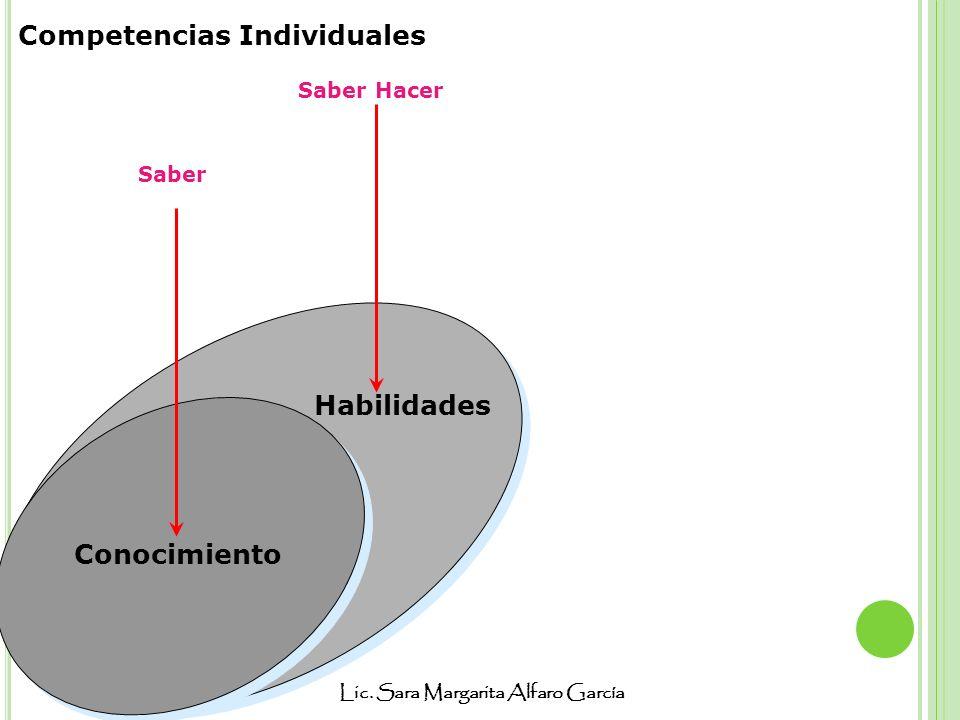 Lic. Sara Margarita Alfaro García Habilidades Saber Saber Hacer Conocimiento Competencias Individuales