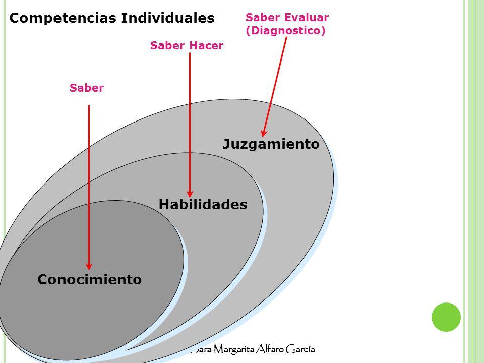 Lic. Sara Margarita Alfaro García Habilidades Saber Saber Hacer Conocimiento Juzgamiento Saber Evaluar (Diagnostico) Competencias Individuales