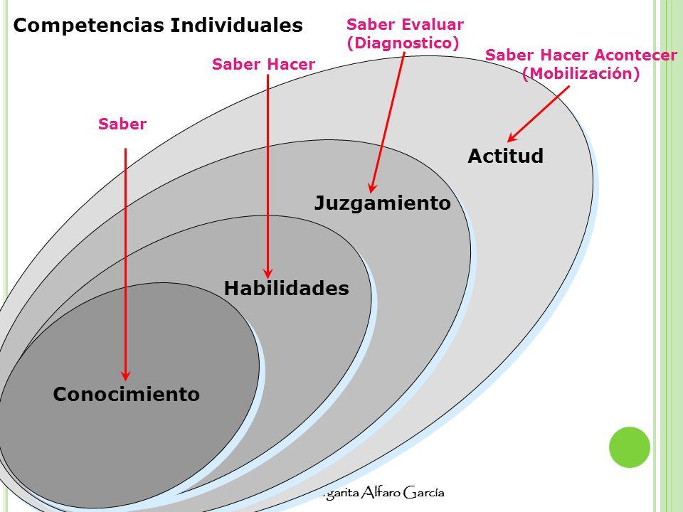 Lic. Sara Margarita Alfaro García Habilidades Actitud Saber Saber Hacer Saber Hacer Acontecer (Mobilización) Conocimiento Juzgamiento Saber Evaluar (D