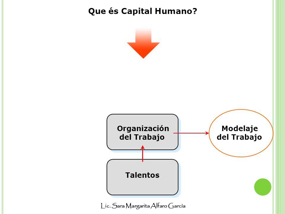 Lic. Sara Margarita Alfaro García Que és Capital Humano? Talentos Organización del Trabajo Modelaje del Trabajo