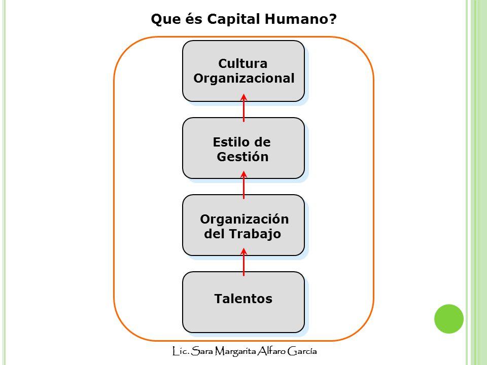Lic. Sara Margarita Alfaro García Que és Capital Humano? Talentos Organización del Trabajo Cultura Organizacional Estilo de Gestión