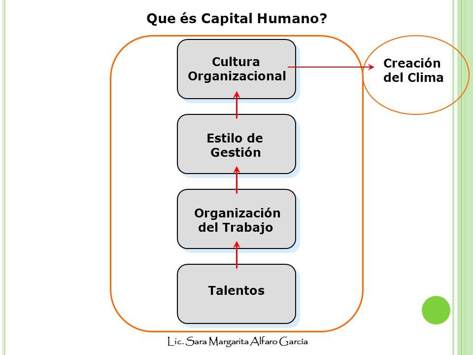 Lic. Sara Margarita Alfaro García Que és Capital Humano? Talentos Organización del Trabajo Cultura Organizacional Estilo de Gestión Creación del Clima