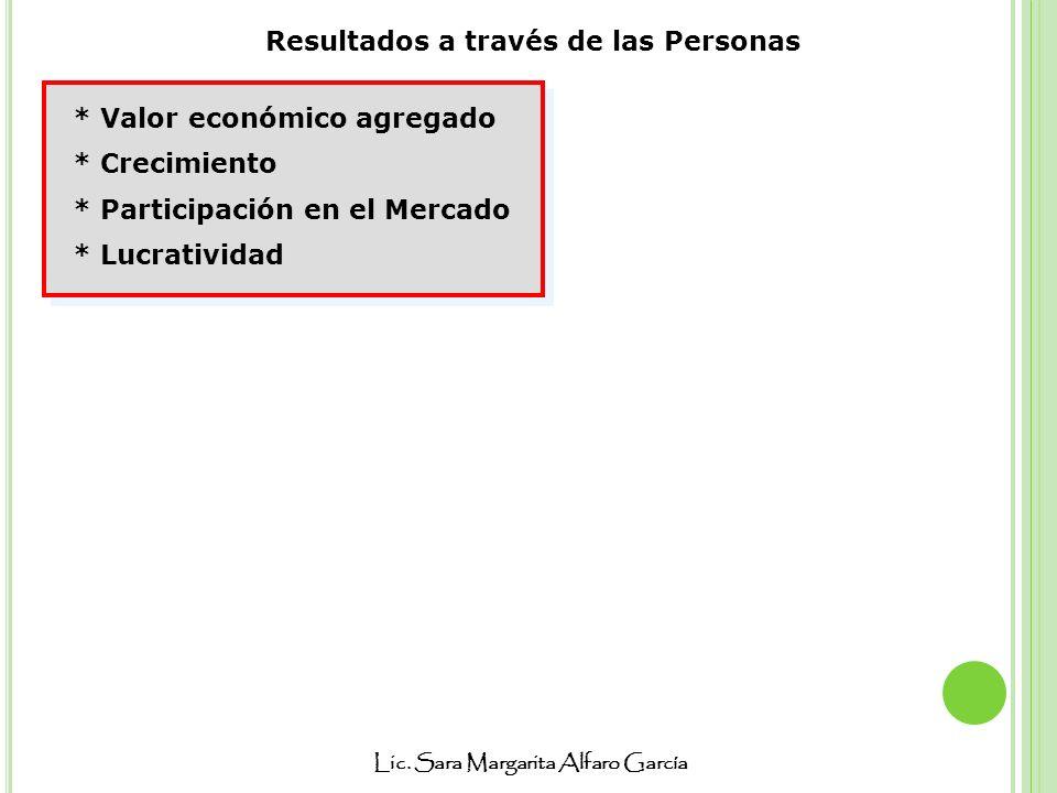 Lic. Sara Margarita Alfaro García * Valor económico agregado * Crecimiento * Participación en el Mercado * Lucratividad * Valor económico agregado * C