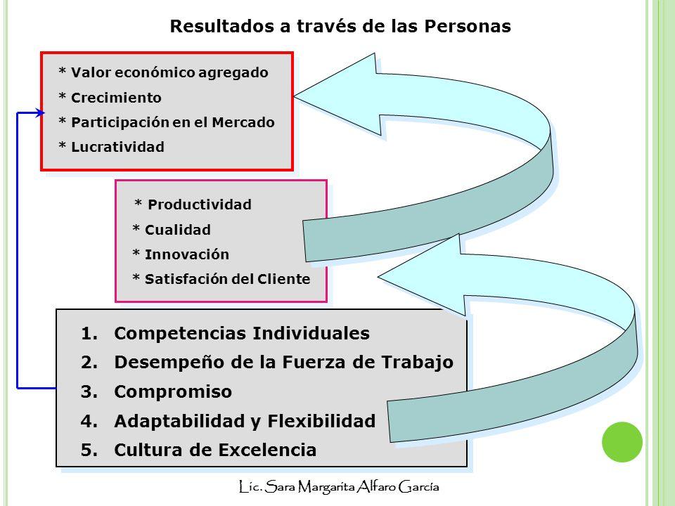 Lic. Sara Margarita Alfaro García 1.Competencias Individuales 2.Desempeño de la Fuerza de Trabajo 3.Compromiso 4.Adaptabilidad y Flexibilidad 5.Cultur