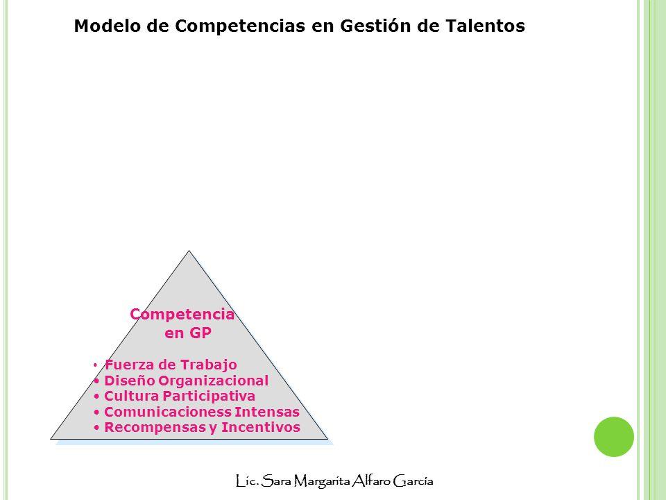 Lic. Sara Margarita Alfaro García Competencia en GP Fuerza de Trabajo Diseño Organizacional Cultura Participativa Comunicacioness Intensas Recompensas
