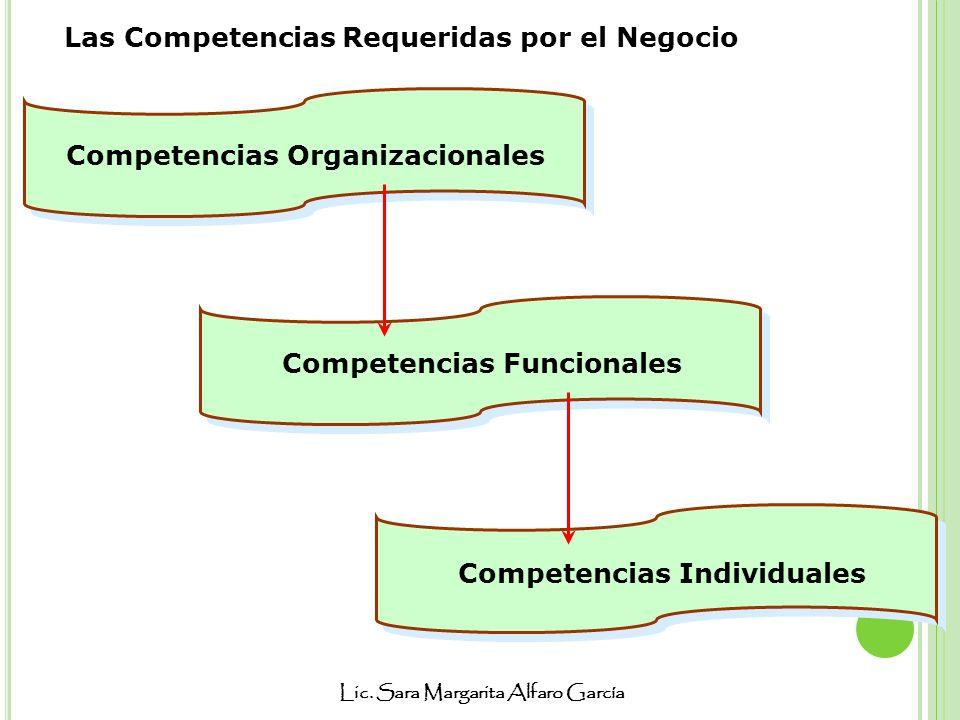 Lic. Sara Margarita Alfaro García Las Competencias Requeridas por el Negocio Competencias Organizacionales Competencias Individuales Competencias Func