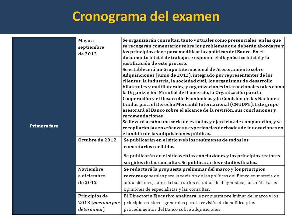 Cronograma del examen