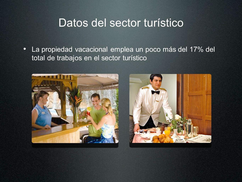 Datos del sector turístico La propiedad vacacional emplea un poco más del 17% del total de trabajos en el sector turístico