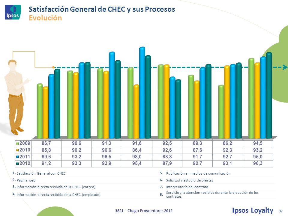 37 3851 - Chago Proveedores 2012 Satisfacción General de CHEC y sus Procesos Evolución 1.