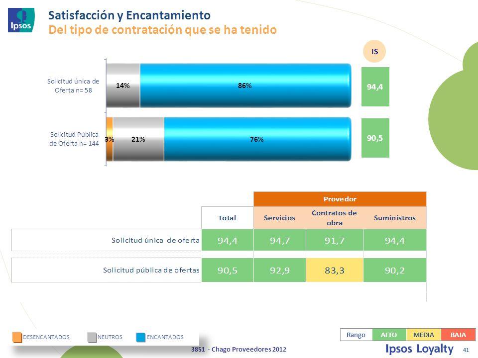 41 3851 - Chago Proveedores 2012 DESENCANTADOS NEUTROS ENCANTADOS Satisfacción y Encantamiento Del tipo de contratación que se ha tenido RangoALTOMEDIABAJA