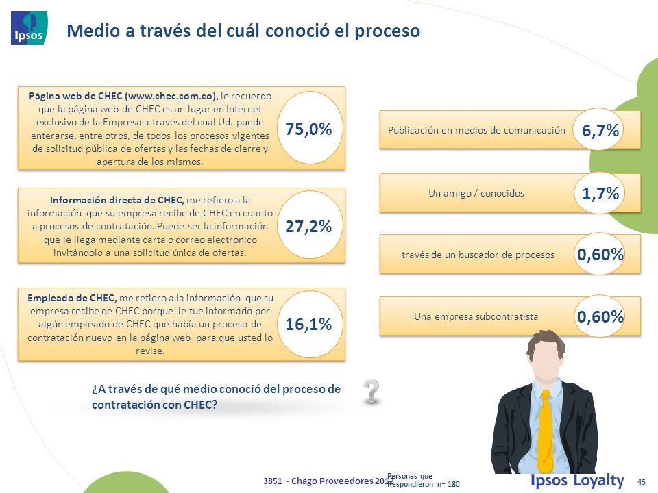 45 3851 - Chago Proveedores 2012 Medio a través del cuál conoció el proceso Página web de CHEC (www.chec.com.co), le recuerdo que la página web de CHEC es un lugar en Internet exclusivo de la Empresa a través del cual Ud.