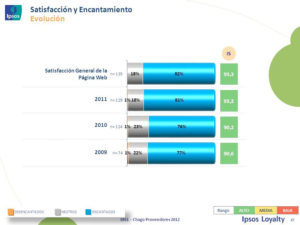47 3851 - Chago Proveedores 2012 Satisfacción General de la Página Web 2011 2010 2009 DESENCANTADOS NEUTROS ENCANTADOS Satisfacción y Encantamiento Evolución RangoALTOMEDIABAJA