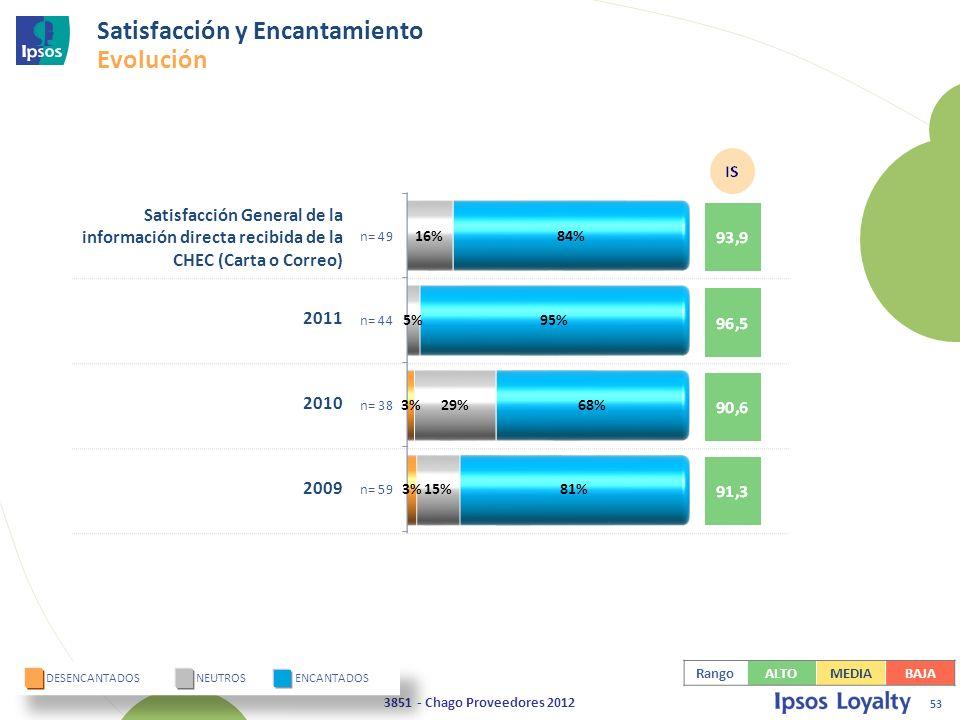 53 3851 - Chago Proveedores 2012 Satisfacción General de la información directa recibida de la CHEC (Carta o Correo) 2011 2010 2009 DESENCANTADOS NEUTROS ENCANTADOS Satisfacción y Encantamiento Evolución RangoALTOMEDIABAJA