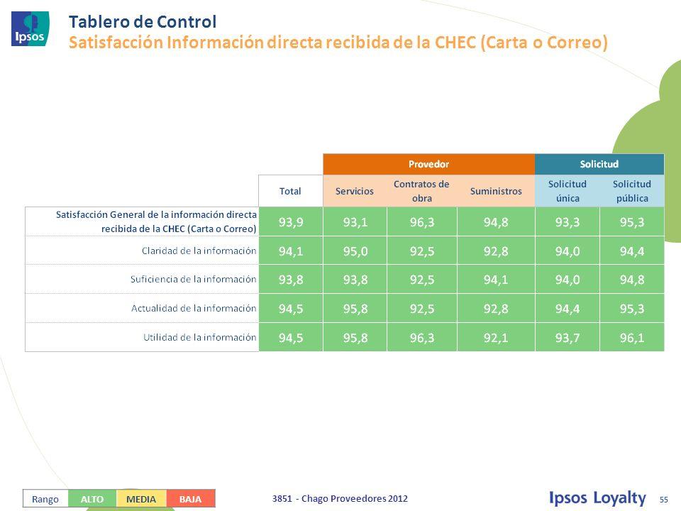 55 3851 - Chago Proveedores 2012 Tablero de Control Satisfacción Información directa recibida de la CHEC (Carta o Correo) RangoALTOMEDIABAJA
