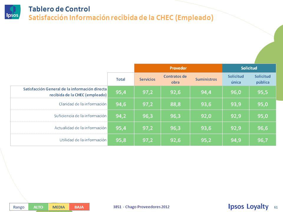 61 3851 - Chago Proveedores 2012 Tablero de Control Satisfacción Información recibida de la CHEC (Empleado) RangoALTOMEDIABAJA
