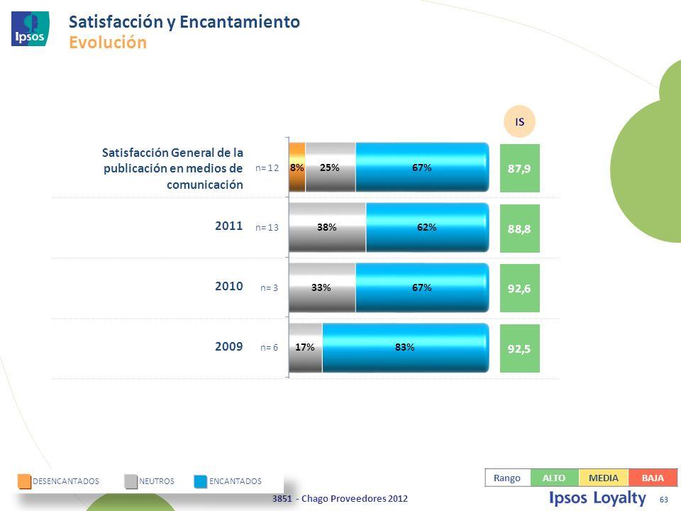 63 3851 - Chago Proveedores 2012 Satisfacción General de la publicación en medios de comunicación 2011 2010 2009 DESENCANTADOS NEUTROS ENCANTADOS Satisfacción y Encantamiento Evolución RangoALTOMEDIABAJA